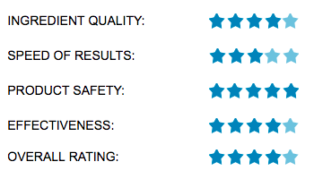 Avlimil Rating